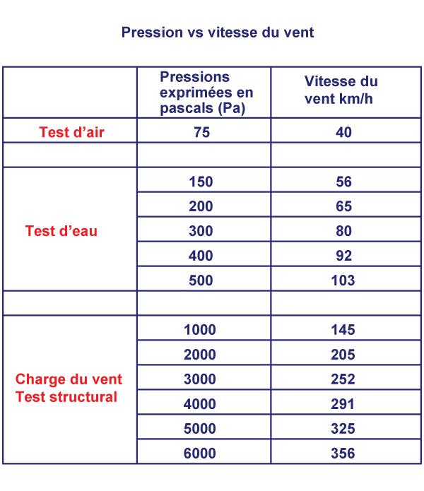 Pression vs vitesse du vent