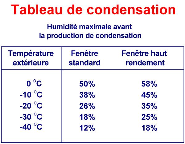 condensation-fr